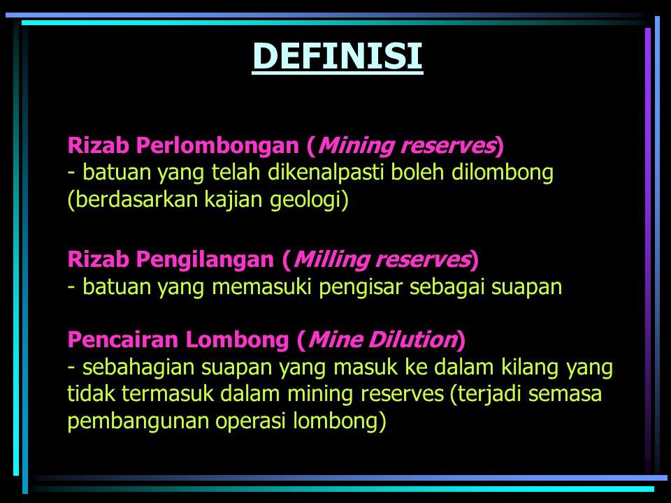 DEFINISI Rizab Perlombongan (Mining reserves) - batuan yang telah dikenalpasti boleh dilombong (berdasarkan kajian geologi) Rizab Pengilangan (Milling reserves) - batuan yang memasuki pengisar sebagai suapan Pencairan Lombong (Mine Dilution) - sebahagian suapan yang masuk ke dalam kilang yang tidak termasuk dalam mining reserves (terjadi semasa pembangunan operasi lombong)