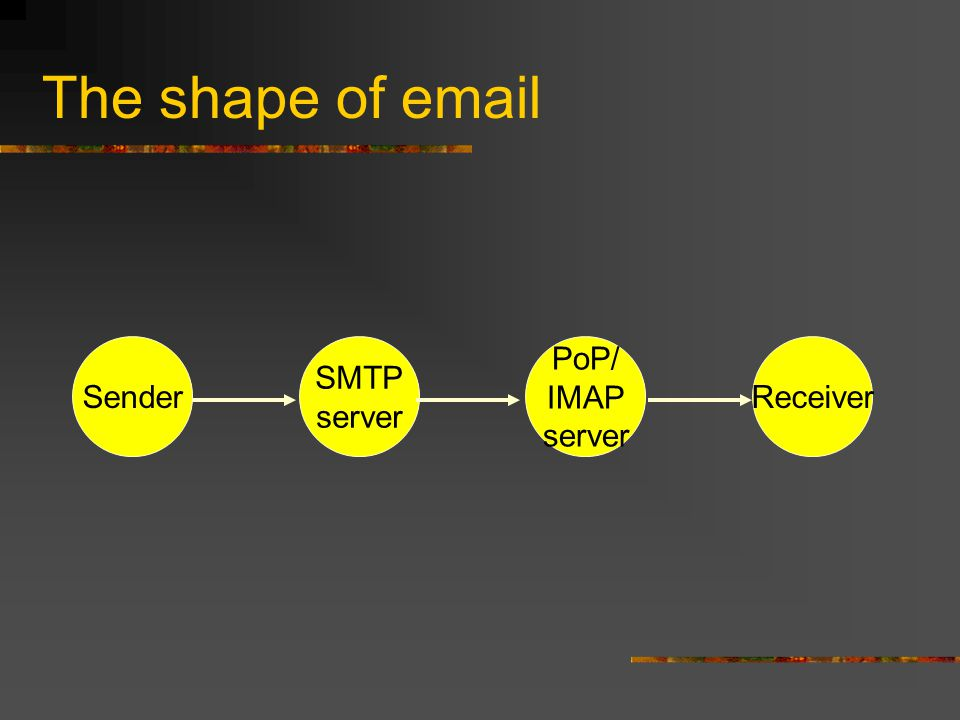 The shape of email Sender SMTP server PoP/ IMAP server Receiver