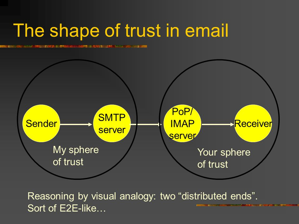The shape of trust in email Sender SMTP server PoP/ IMAP server Receiver My sphere of trust Your sphere of trust Reasoning by visual analogy: two distributed ends .