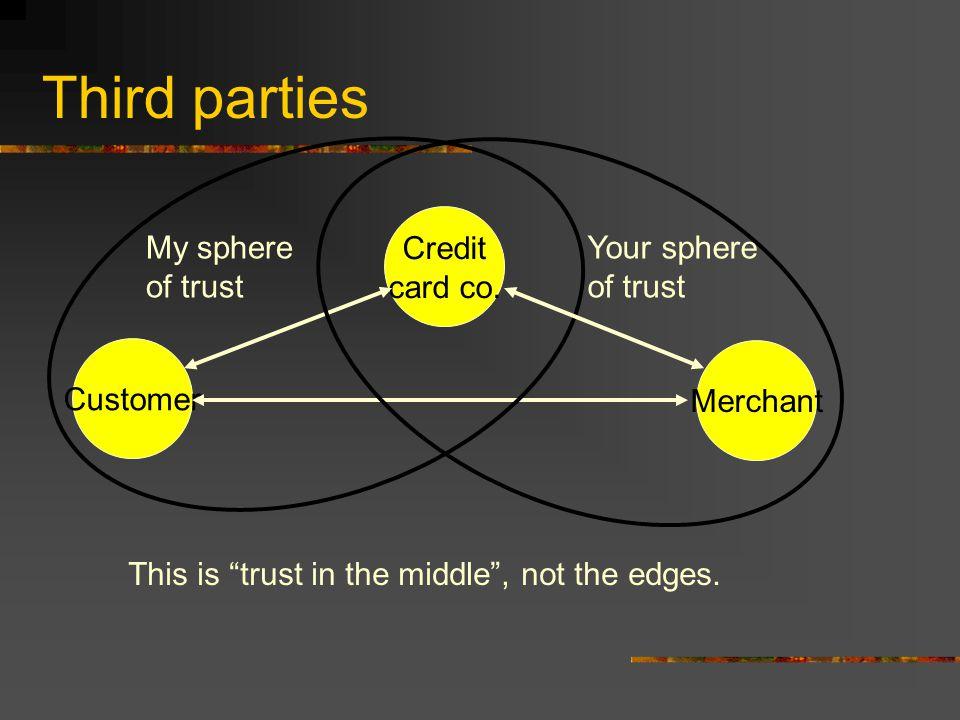 Third parties Customer Credit card co.
