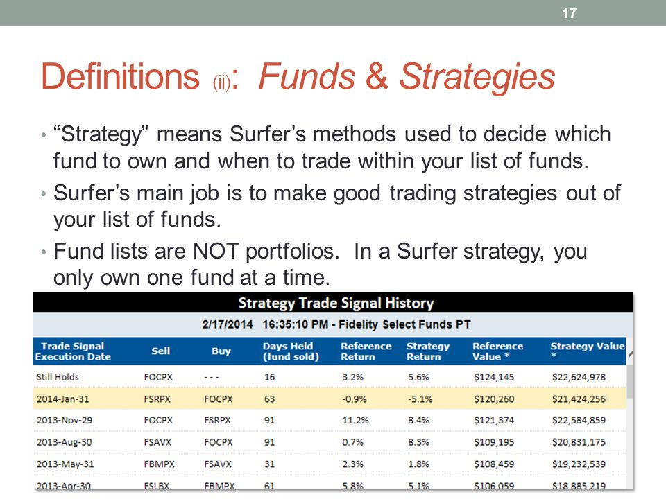 "Definitions (ii) : Funds & Strategies ""Strategy"" means Surfer's methods used to decide which fund to own and when to trade within your list of funds."