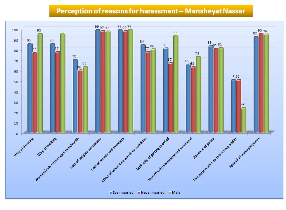 Perception of reasons for harassment – Mansheyat Nasser