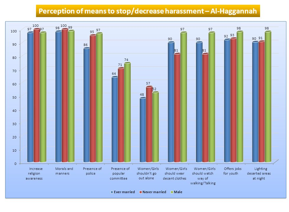 Perception of means to stop/decrease harassment – Al-Haggannah