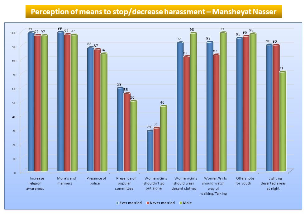 Perception of means to stop/decrease harassment – Mansheyat Nasser