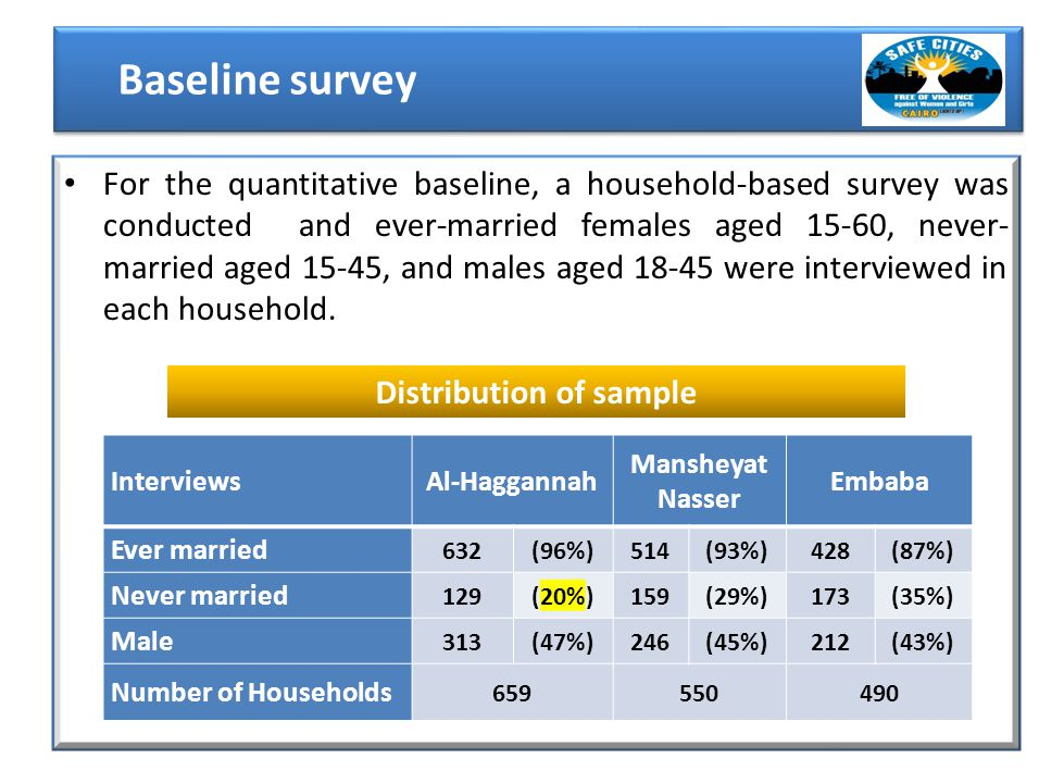 For the quantitative baseline, a household-based survey was conducted and ever-married females aged 15-60, never- married aged 15-45, and males aged 18-45 were interviewed in each household.