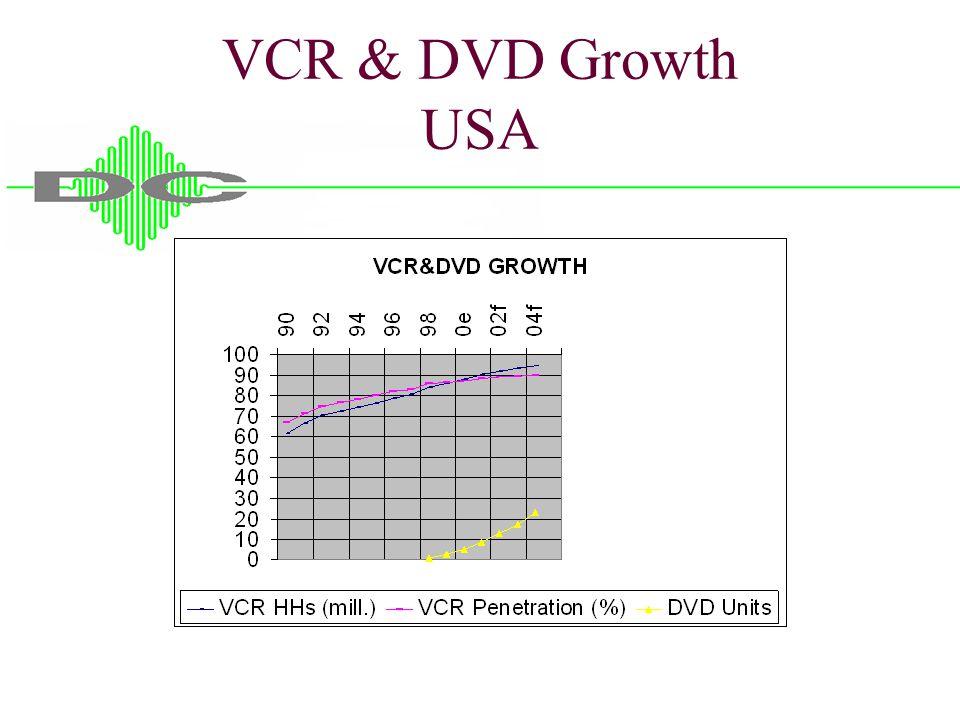 VCR & DVD Growth USA