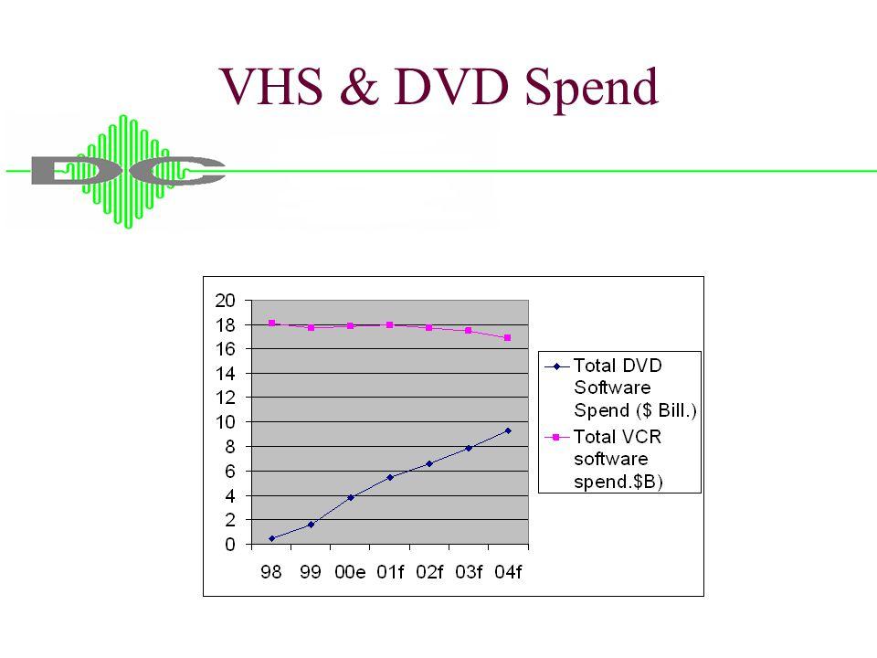 VHS & DVD Spend
