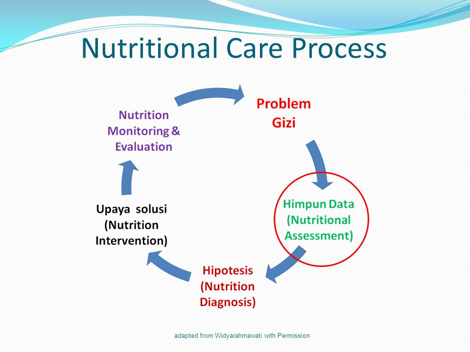 Nutritional Care Process adapted from Widyarahmawati with Permission