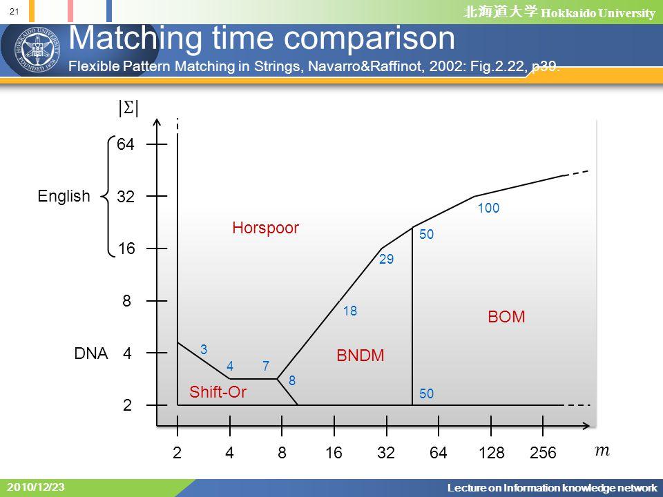 北海道大学 Hokkaido University Matching time comparison 21 Lecture on Information knowledge network 2010/12/23 Flexible Pattern Matching in Strings, Navarro&Raffinot, 2002: Fig.2.22, p39.