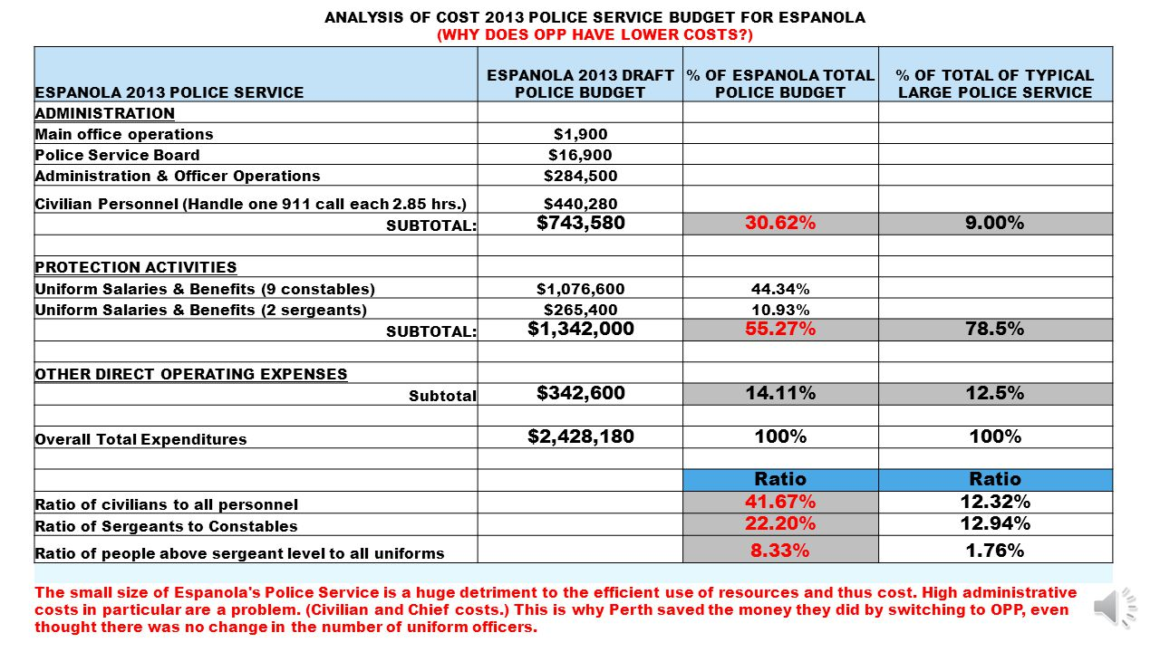 ESPANOLA 2013 POLICE SERVICE ESPANOLA 2013 DRAFT POLICE BUDGET % OF ESPANOLA TOTAL POLICE BUDGET % OF TOTAL OF TYPICAL LARGE POLICE SERVICE ADMINISTRATION Main office operations$1,900 Police Service Board$16,900 Administration & Officer Operations$284,500 Civilian Personnel (Handle one 911 call each 2.85 hrs.)$440,280 SUBTOTAL: $743,58030.62%9.00% PROTECTION ACTIVITIES Uniform Salaries & Benefits (9 constables)$1,076,60044.34% Uniform Salaries & Benefits (2 sergeants)$265,40010.93% SUBTOTAL: $1,342,00055.27%78.5% OTHER DIRECT OPERATING EXPENSES Subtotal $342,60014.11%12.5% Overall Total Expenditures $2,428,180100% Ratio Ratio of civilians to all personnel 41.67%12.32% Ratio of Sergeants to Constables 22.20%12.94% Ratio of people above sergeant level to all uniforms 8.33%1.76% The small size of Espanola s Police Service is a huge detriment to the efficient use of resources and thus cost.