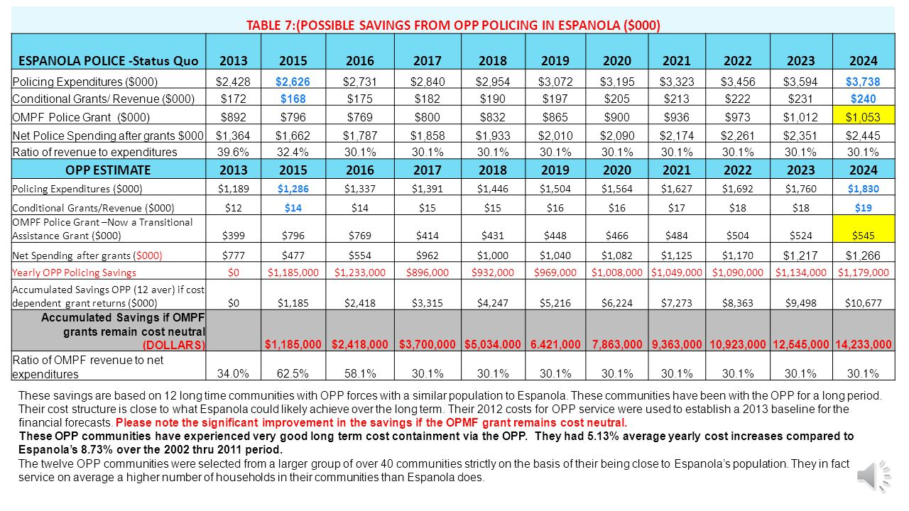This table shows the 12 communities of equal population that were used to estimate a cost of OPP service for Espanola.