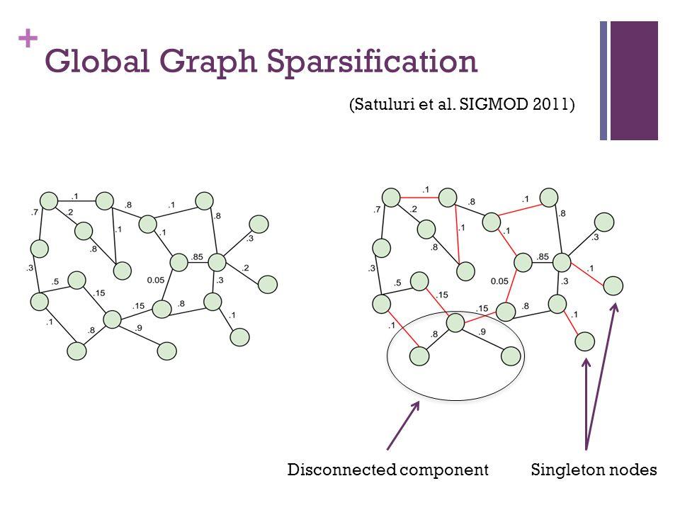 + Global Graph Sparsification (Satuluri et al. SIGMOD 2011) Singleton nodesDisconnected component