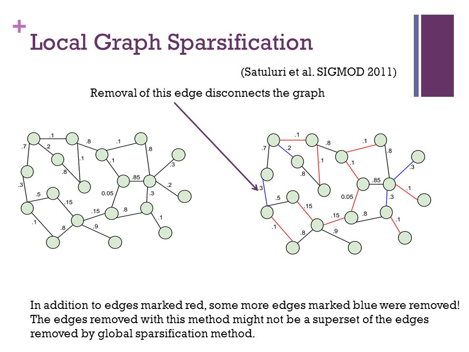 + Local Graph Sparsification (Satuluri et al. SIGMOD 2011) In addition to edges marked red, some more edges marked blue were removed! The edges remove