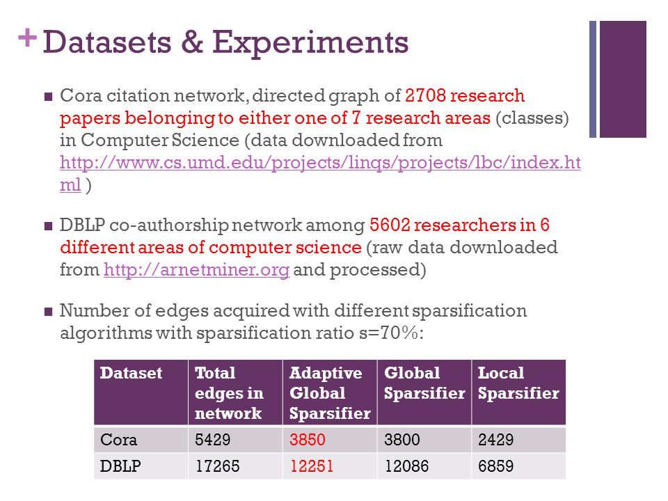 + Datasets & Experiments Cora citation network, directed graph of 2708 research papers belonging to either one of 7 research areas (classes) in Comput