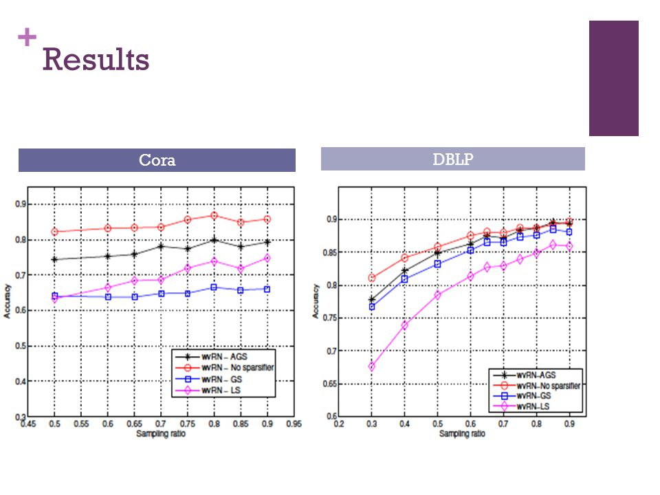 + Results Cora DBLP