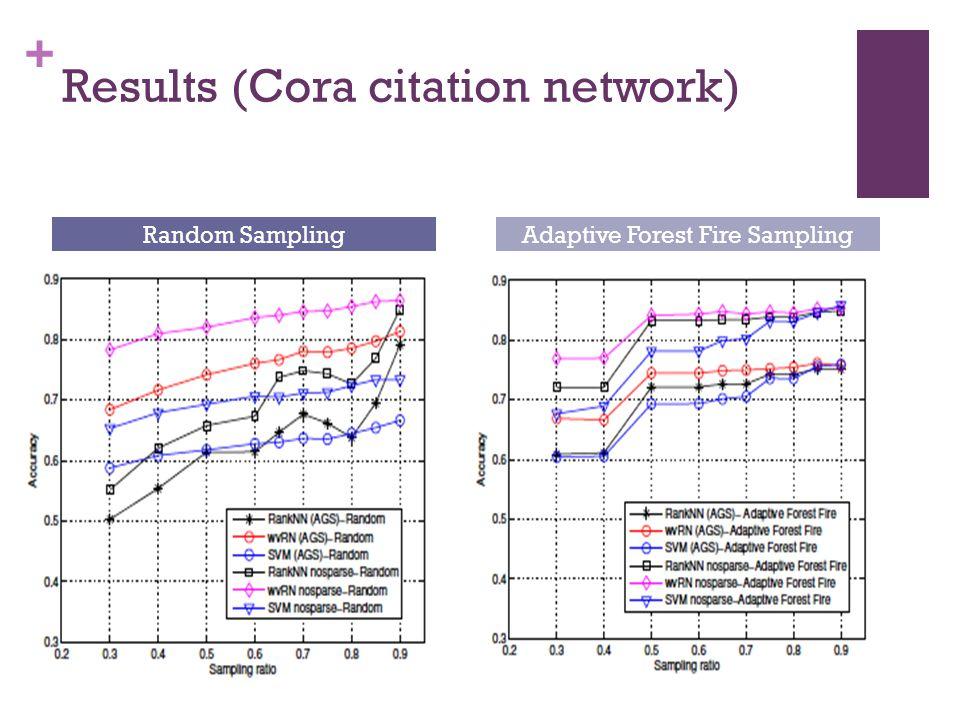 + Results (Cora citation network) Random SamplingAdaptive Forest Fire Sampling