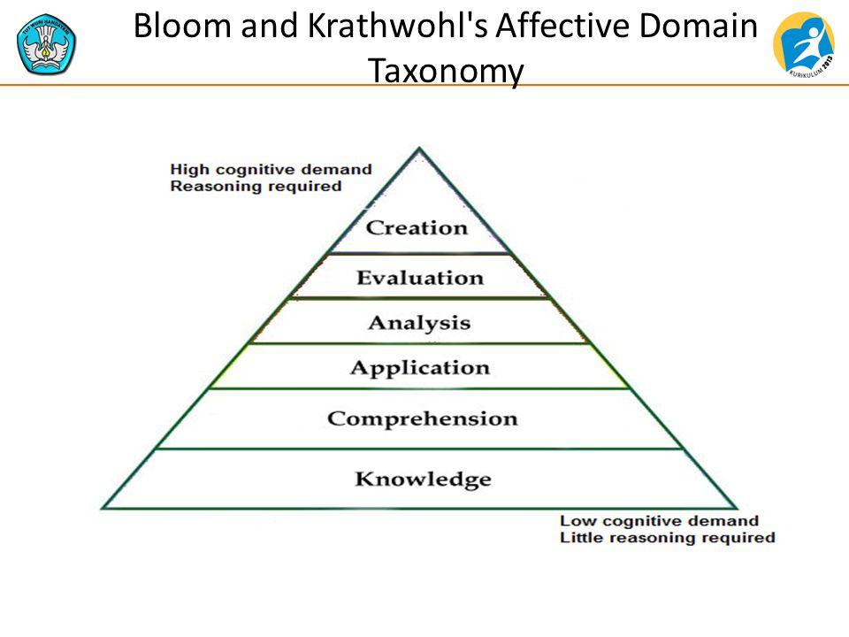 Bloom and Krathwohl s Affective Domain Taxonomy