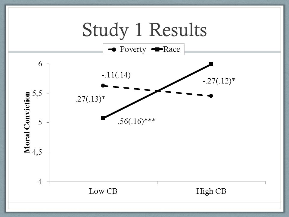 Study 1 Results