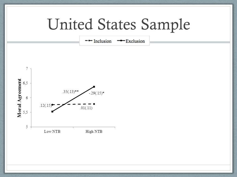 United States Sample