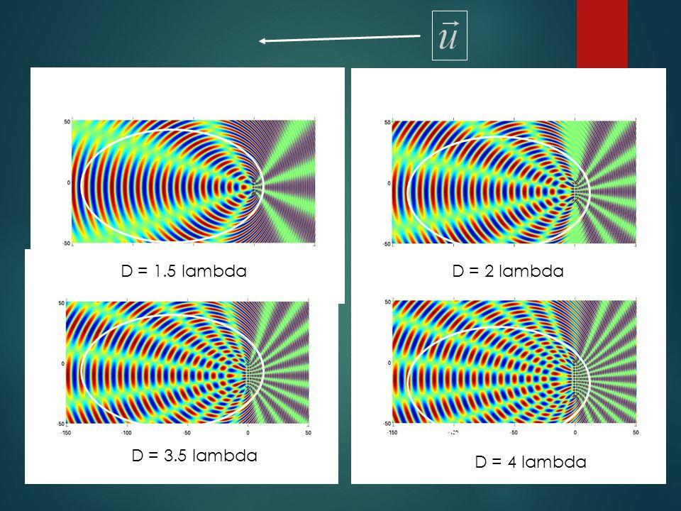 D = 1.5 lambdaD = 2 lambda D = 3.5 lambda D = 4 lambda