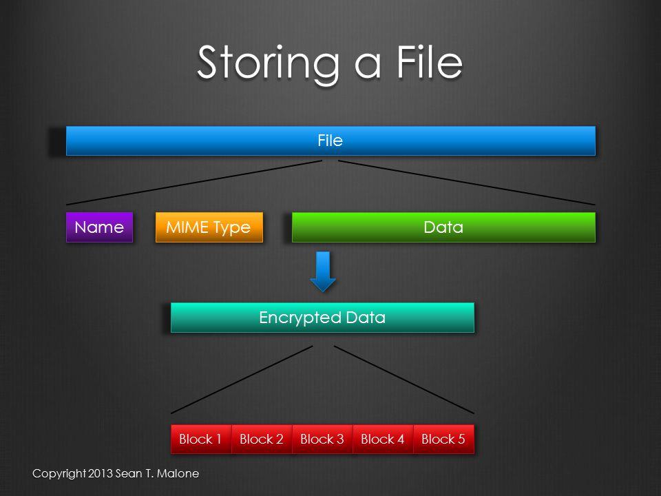 Storing a File File DataNameMIME Type Block 1Block 2Block 3Block 4Block 5 Encrypted Data Copyright 2013 Sean T.