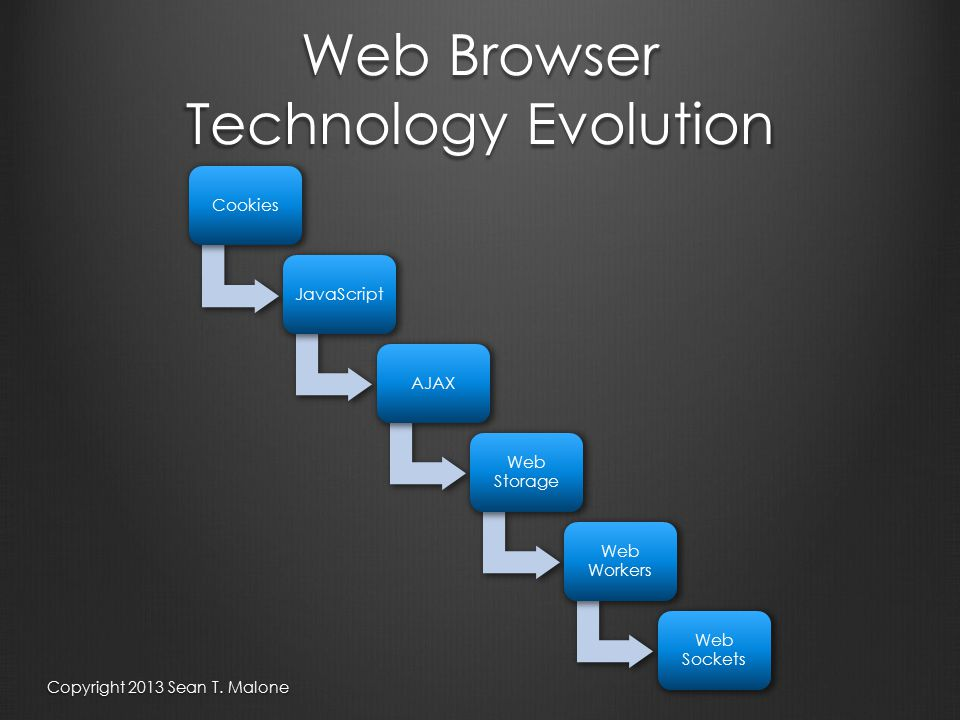 Web Browser Technology Evolution CookiesJavaScriptAJAX Web Storage Web Workers Web Sockets Copyright 2013 Sean T.