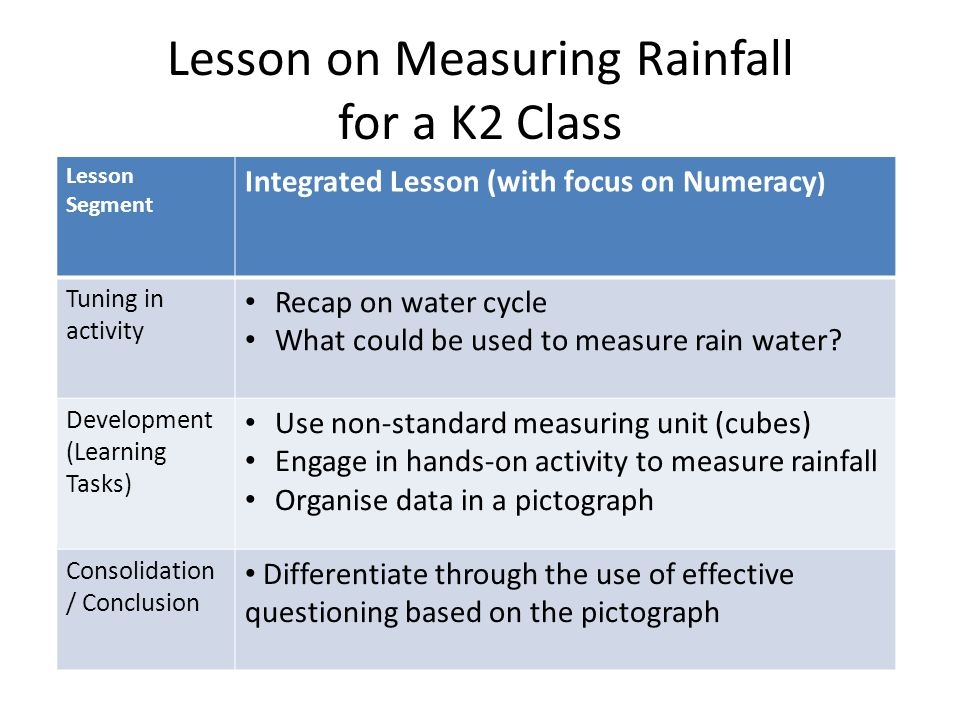Lesson Segment Integrated Lesson (with focus on Numeracy ) Tuning in activity Recap on water cycle What could be used to measure rain water? Developme