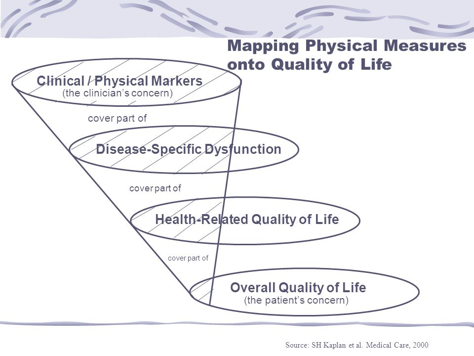 Disease-Specific Dysfunction Health-Related Quality of Life Overall Quality of Life Mapping Physical Measures onto Quality of Life Source: SH Kaplan e