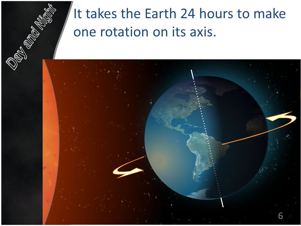 It takes the Earth 24 hours to make one rotation on its axis. 6