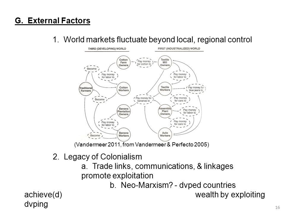 16 G. External Factors 1. World markets fluctuate beyond local, regional control (Vandermeer 2011, from Vandermeer & Perfecto 2005) 2. Legacy of Colon
