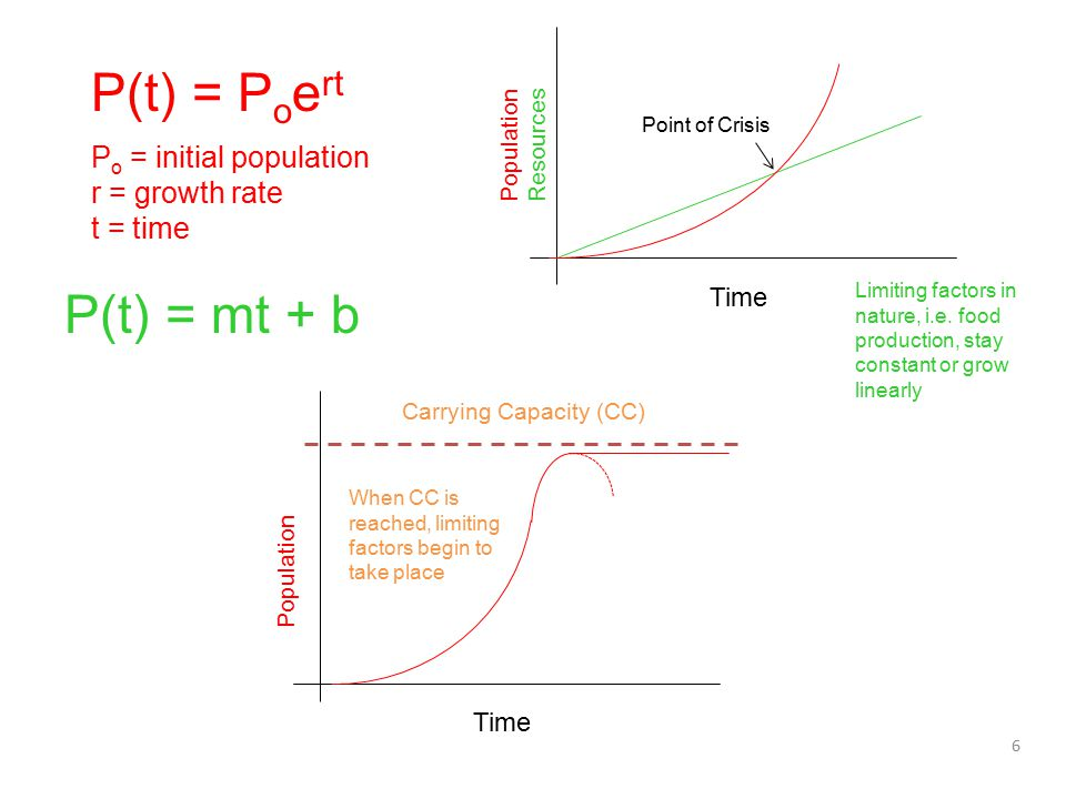 6 P(t) = P o e rt Time Population Resources Point of Crisis Limiting factors in nature, i.e. food production, stay constant or grow linearly Time Popu