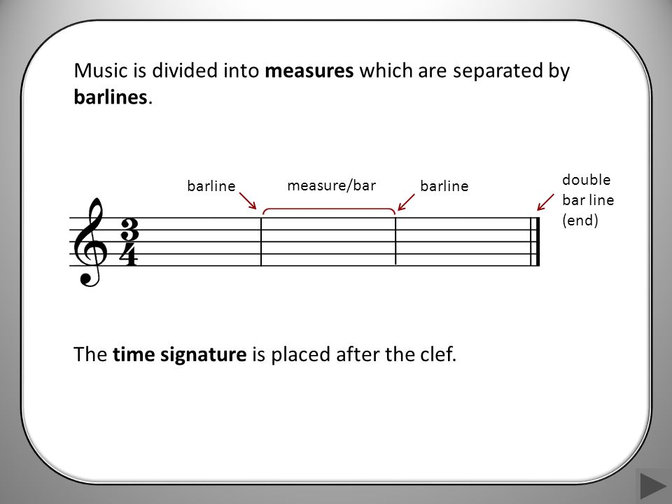 measure/bar barline The time signature is placed after the clef.