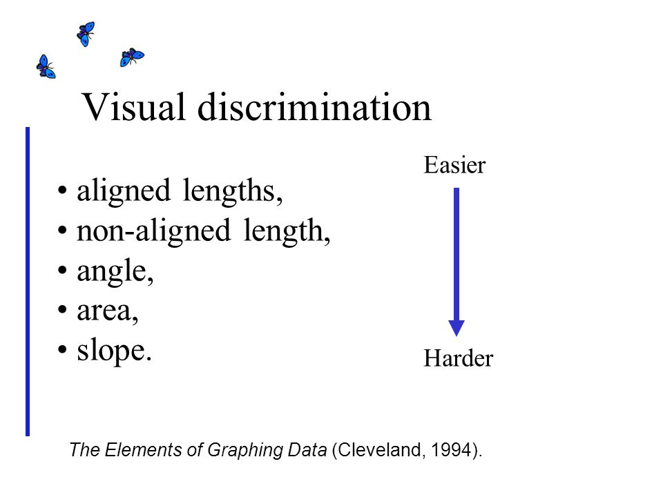 Visual discrimination aligned lengths, non-aligned length, angle, area, slope.