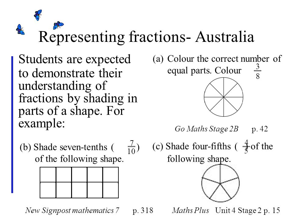 Representing fractions- Australia Students are expected to demonstrate their understanding of fractions by shading in parts of a shape.
