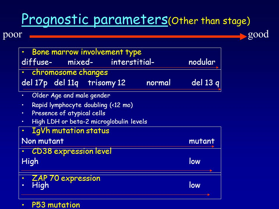 Prognostic parameters (Other than stage) Bone marrow involvement type diffuse- mixed- interstitial- nodular chromosome changes del 17p del 11q trisomy