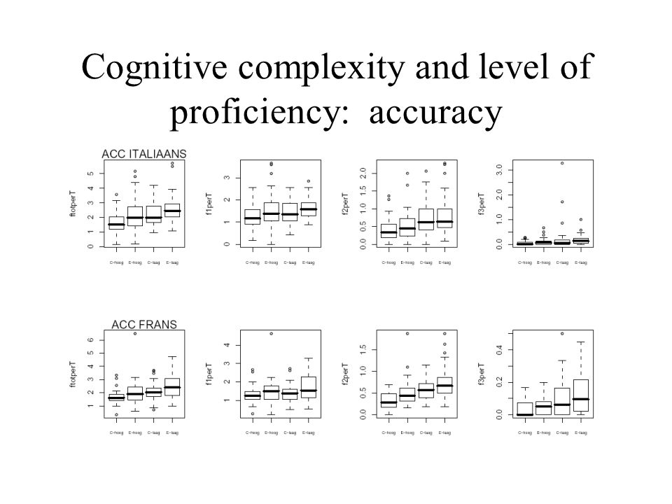 Cognitive complexity and level of proficiency: accuracy