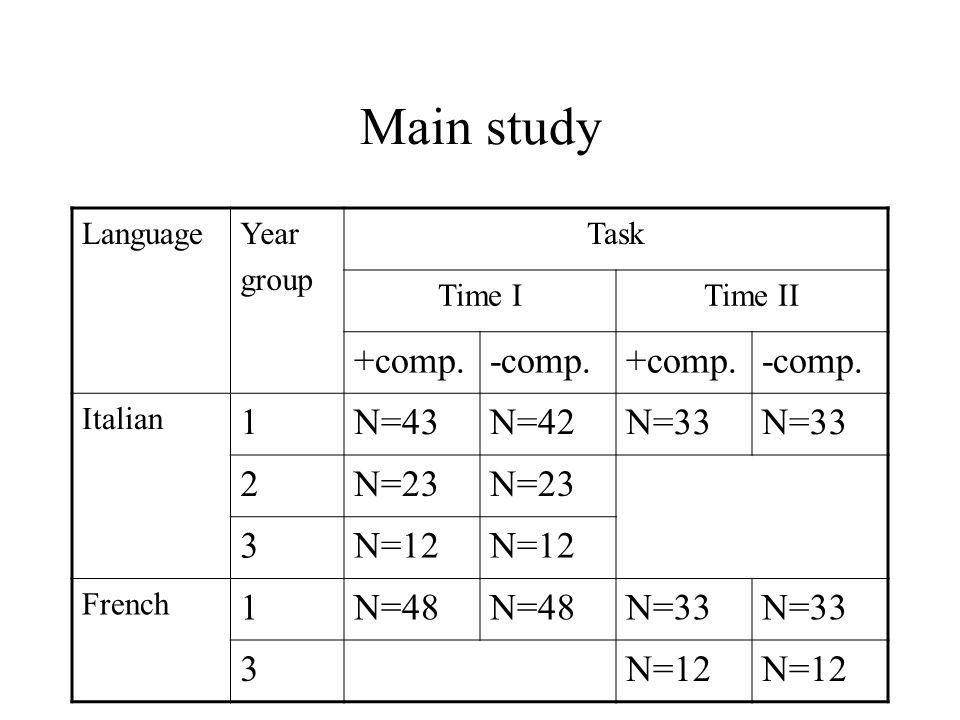 Main study LanguageYear group Task Time ITime II +comp.-comp.+comp.-comp. Italian 1N=43N=42N=33 2N=23 3N=12 French 1N=48 N=33 3N=12
