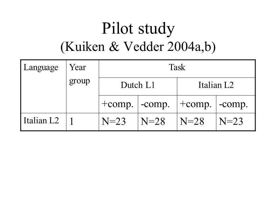 Pilot study (Kuiken & Vedder 2004a,b) LanguageYear group Task Dutch L1Italian L2 +comp.-comp.+comp.-comp. Italian L2 1N=23N=28 N=23