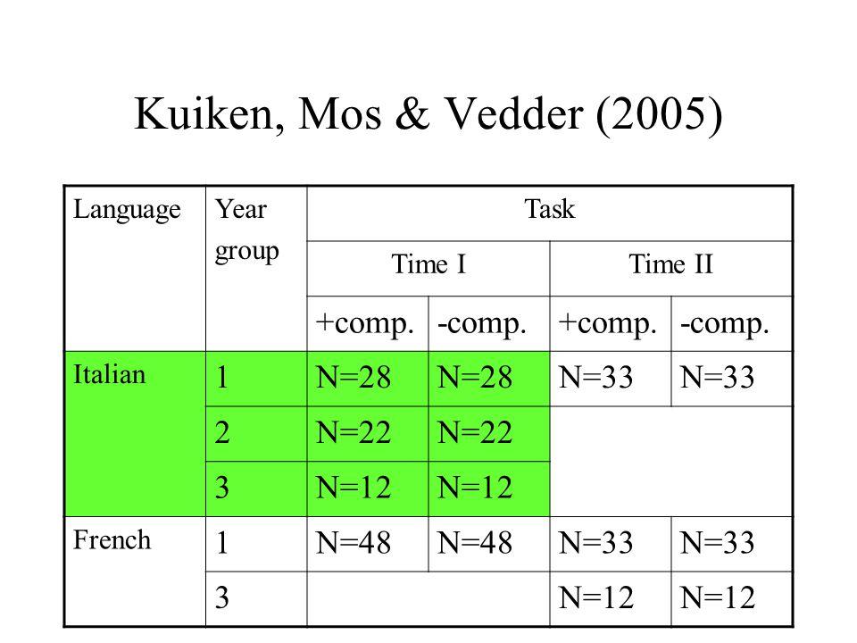 Kuiken, Mos & Vedder (2005) LanguageYear group Task Time ITime II +comp.-comp.+comp.-comp. Italian 1N=28 N=33 2N=22 3N=12 French 1N=48 N=33 3N=12