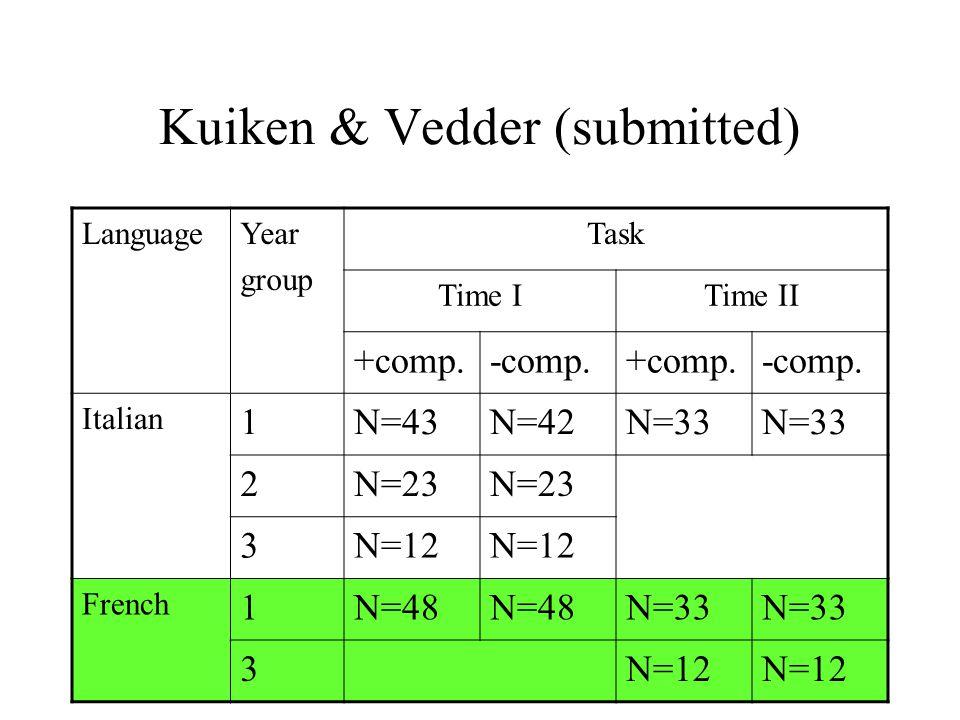 Kuiken & Vedder (submitted) LanguageYear group Task Time ITime II +comp.-comp.+comp.-comp. Italian 1N=43N=42N=33 2N=23 3N=12 French 1N=48 N=33 3N=12