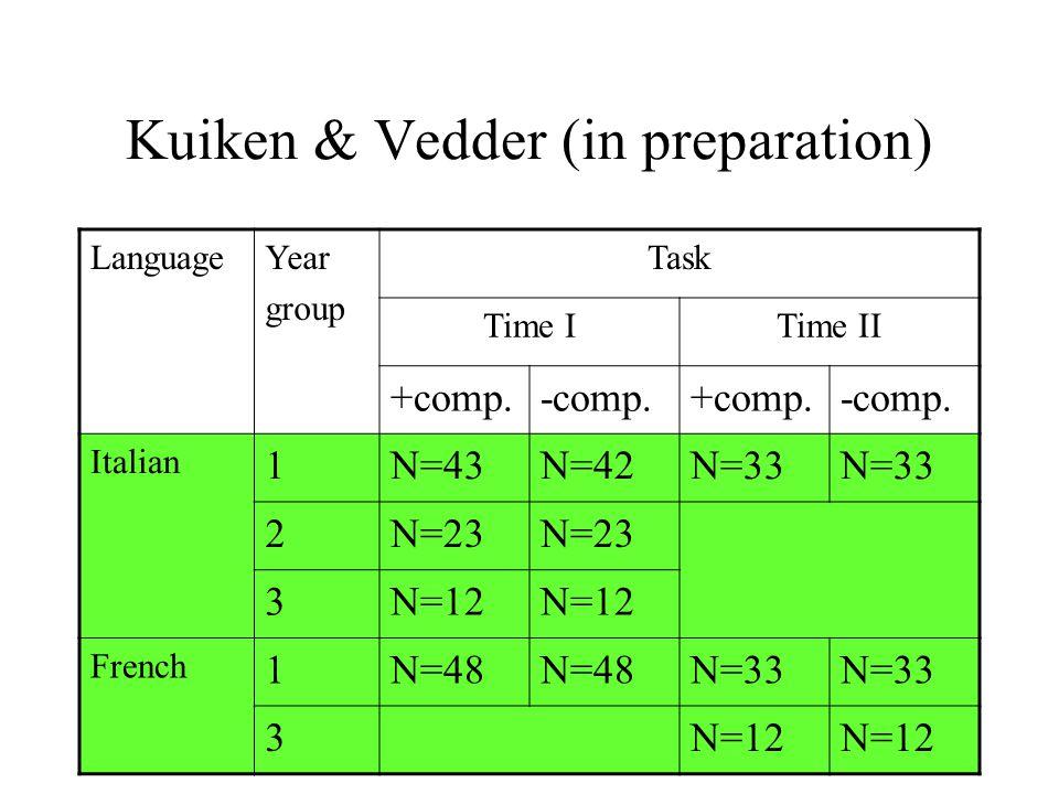 Kuiken & Vedder (in preparation) LanguageYear group Task Time ITime II +comp.-comp.+comp.-comp. Italian 1N=43N=42N=33 2N=23 3N=12 French 1N=48 N=33 3N