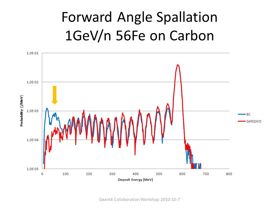 Forward Angle Spallation 1GeV/n 56Fe on Carbon Geant4 Collaboration Workshop 2010-10-7