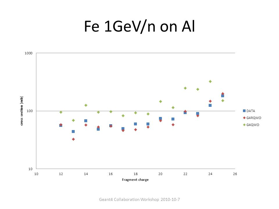 Fe 1GeV/n on Al Geant4 Collaboration Workshop 2010-10-7