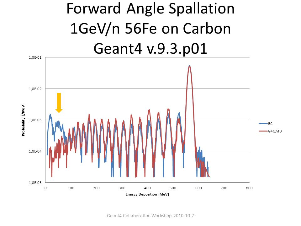 Forward Angle Spallation 1GeV/n 56Fe on Carbon Geant4 v.9.3.p01 Geant4 Collaboration Workshop 2010-10-7