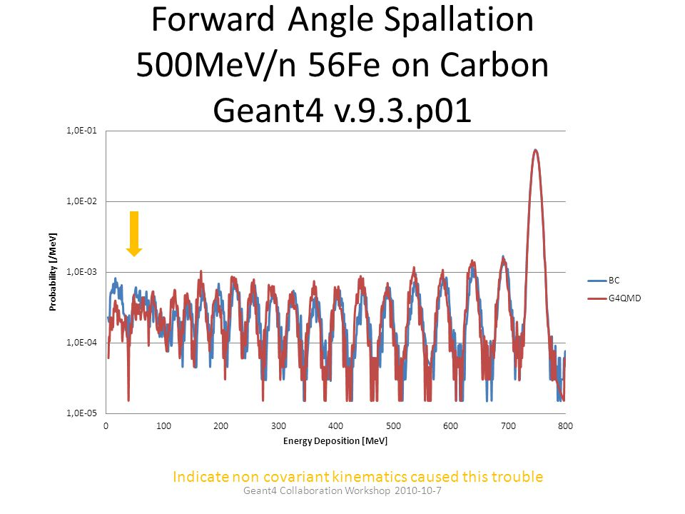 Forward Angle Spallation 500MeV/n 56Fe on Carbon Geant4 v.9.3.p01 Indicate non covariant kinematics caused this trouble Geant4 Collaboration Workshop 2010-10-7
