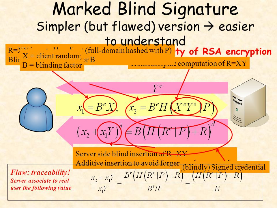 Approach: use homomorphic property of RSA encryption Homomorphic computation of R=XY R=XY inserted by client (full-domain hashed with P) Blinding with
