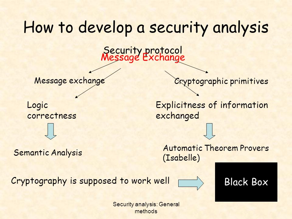 Security analysis: General methods How to develop a security analysis Security protocol Message exchange Cryptographic primitives Logic correctness Ex