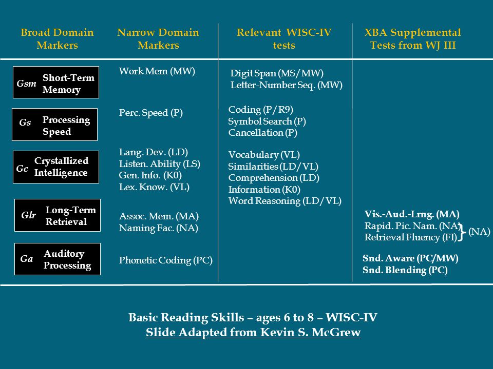 Basic Reading Skills – ages 6 to 8 – WISC-IV Slide Adapted from Kevin S. McGrew Broad Domain Markers Gc Crystallized Intelligence Gsm Short-Term Memor