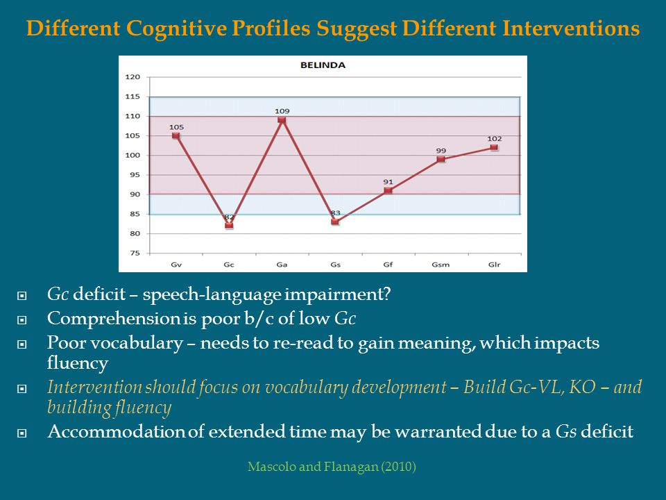  Gc deficit – speech-language impairment?  Comprehension is poor b/c of low Gc  Poor vocabulary – needs to re-read to gain meaning, which impacts f