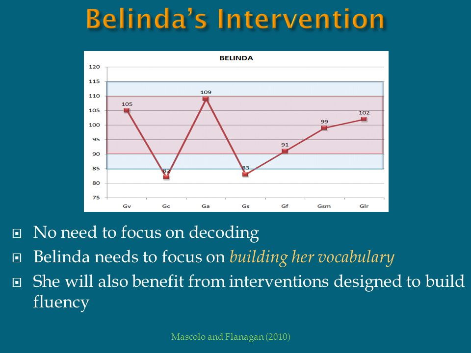  No need to focus on decoding  Belinda needs to focus on building her vocabulary  She will also benefit from interventions designed to build fluenc